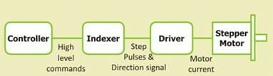 How Does Stepper Motor Works - Part 2