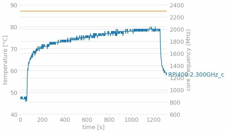 Rpi400 2300mhz Chart